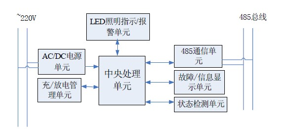 消防/图2 智能消防应急逃生指示系统网络构成