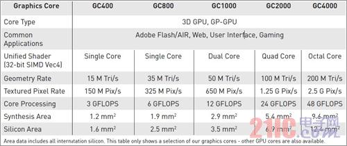 小身材大不同 主流移动GPU解析