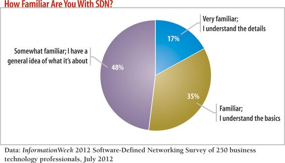 破坏性创新SDN 全面解读软件定义网络
