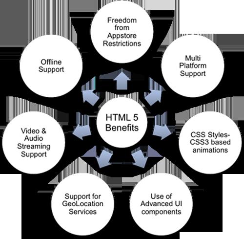 开发者看HTML 5:就差一个大公司的推动