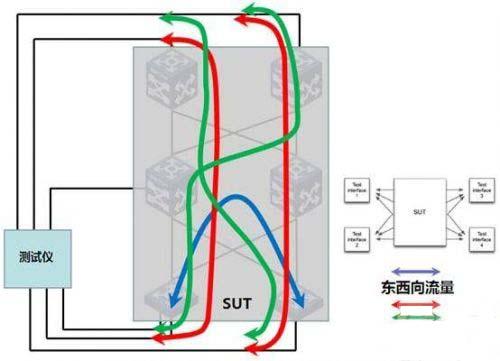 图1 数据中心流量模拟