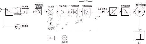 现代超外差式频谱分析仪原理框图