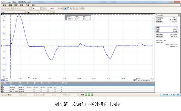 榨汁机启动电流测试方案
