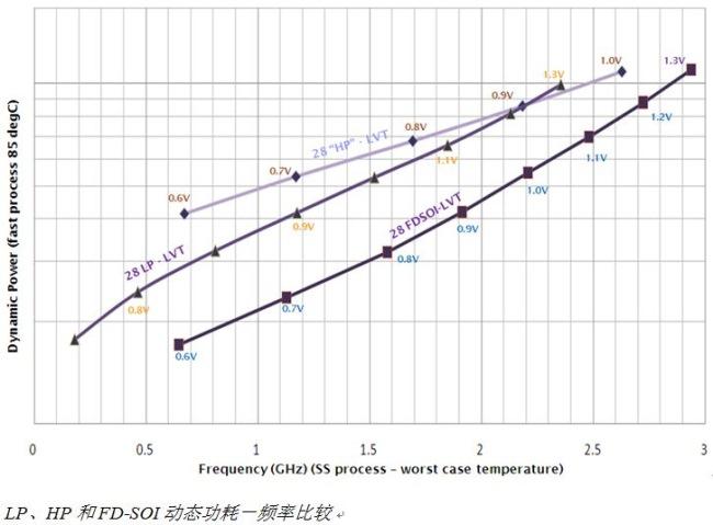 动态功耗-最大频率特性曲线
