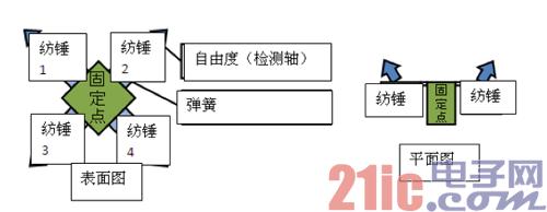 图2:加速度传感器元件的结构.png