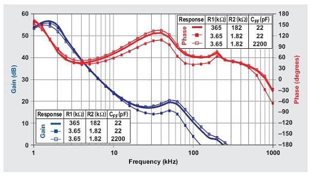 图5:不同R1、R2和CFF值的降压转换器闭环频率响应