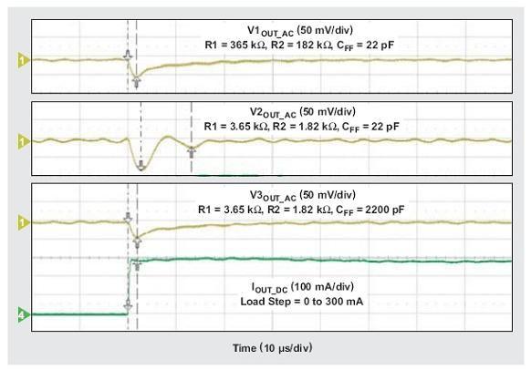 图6:不同R1、R2和CFF值的降压转换器负载瞬态响应