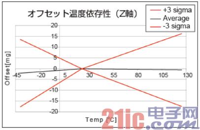 图3:加速度传感器的特性图3.png