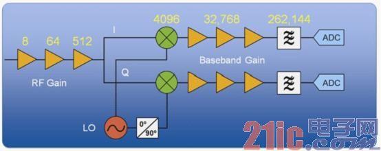 图1. 以常见的WLAN接收器程序框图为例,可以看出每个组件都具有多重增益阶段,因此一个接收器可能会有成千上万种不同的增益设定.jpg