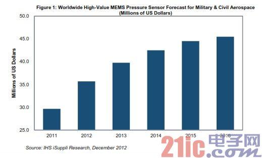 军用与航空领域MEMS压力传感器增长强劲