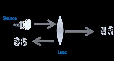 图2. 利用光来类比网络分析的一个基本原理