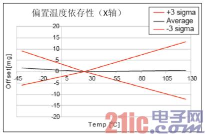 图3:加速度传感器的特性图1.png