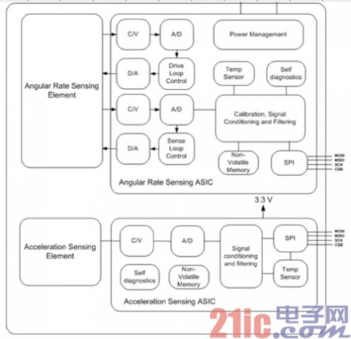 图6:组合陀螺仪传感器结构图.png