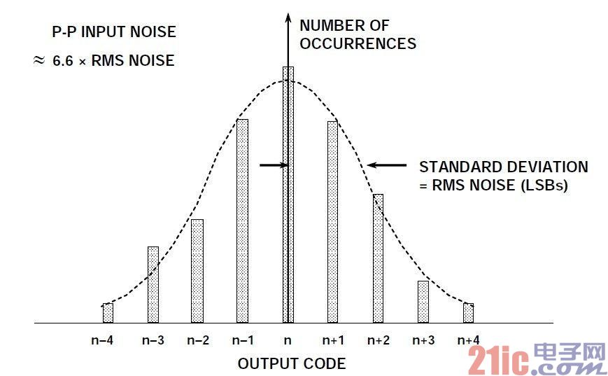 图2:折合到输入端噪声对ADC