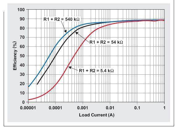 图1:不同反馈分压器电阻时TPS62060降压转换器的效率