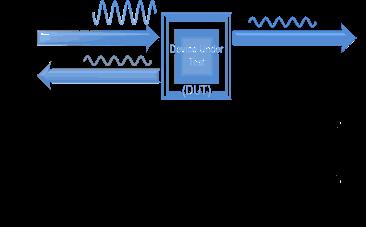 图3. 传输系数(T)和反射系数(G)
