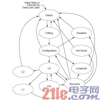 PCIE 3.0 的主要工作状态机图.jpg
