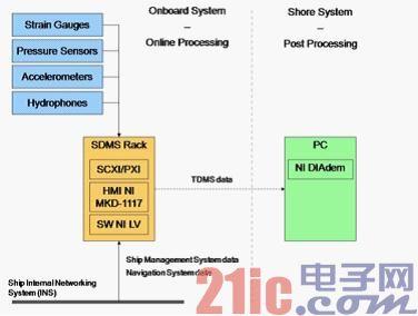 图1:声纳导流罩监测系统构架.jpg
