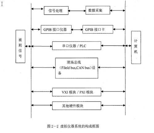 。虚拟仪器系统的构成