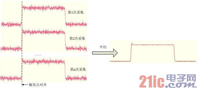 通过算法改善示波器垂直分辨率