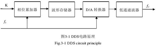 DDS电路原理