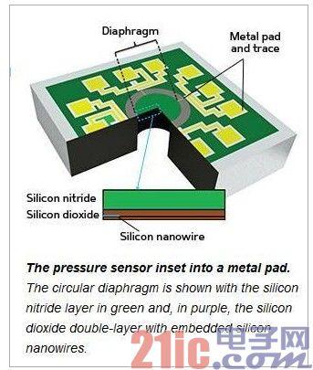 MEMS压力传感器研究新突破 适用医疗器械