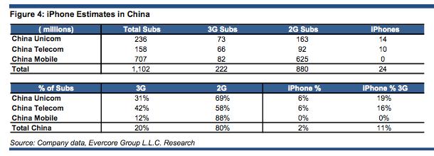 中国移动越来越需要iPhone了