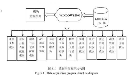 软件程序结构图