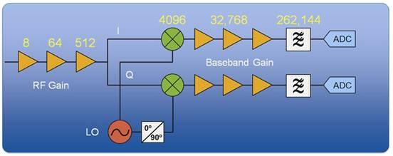 Qualcomm Atheros使用NI VST进行802.11ac测试,改进测试速度和范围