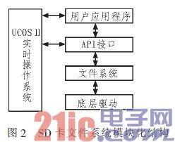??ARM9-C/OS-II??????SD???????????