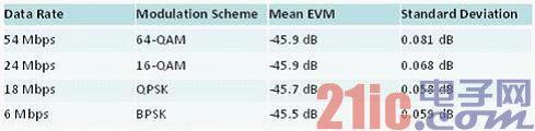 表2 EVM与调制类型保持相对的一致性.jpg
