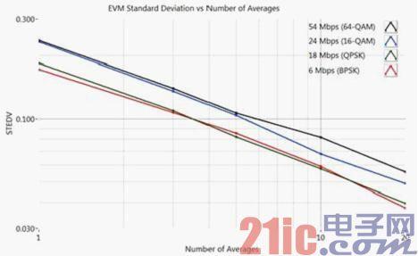图1 平均操作可以降低测量平均值的标准偏差.jpg