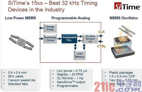 突破诸多制约 硅MEMS晶振加速取代石英晶振