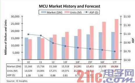 MCU市场复杂化,市场竞争致32位元产品ASP缩水