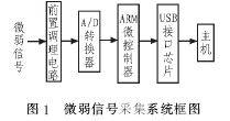 基于ARM7的微弱信号采集系统设计与实现