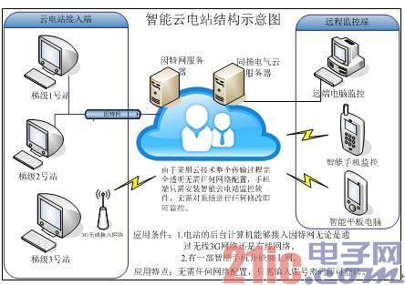 智能云电站—水电站运行方式的产业革命