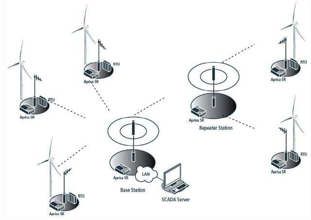 Aprisa SR典型应用网络图.jpg