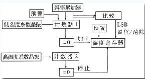 DS18B20工作原理 - 电子元器件基础知识 - 21IC中国电子网
