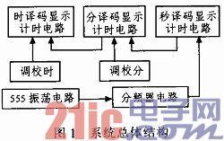 设计/摘要:基于Multisim 10软件对数字钟电路进行设计和仿真。