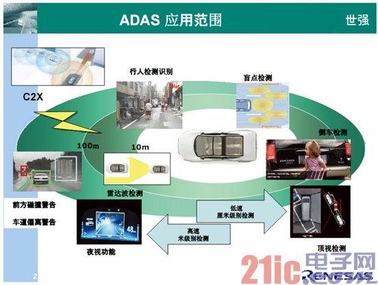 环视ADAS方案触手可得,图像处理技术是关键