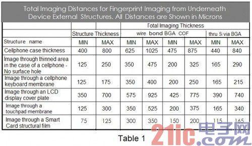 专利在欧洲获得的指纹识别传感器小米曝光-2手机4c苹果闪退怎么解决图片