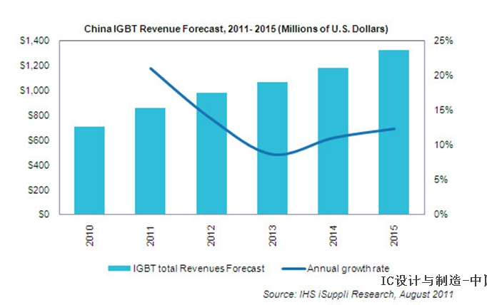 国产IGBT前景光明,突破之路曲折