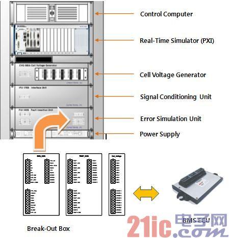 基于NI平台的BMS电池管理系统HIL测试