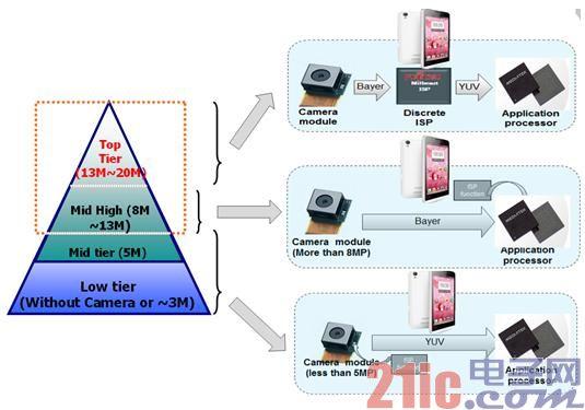 定制化手机相机ISP解决方案 只为那15%的耀人光彩