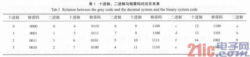 平方米换算成英尺_航管应答机高度接口信号单位为英尺,范围在-1200~126700,步进值为