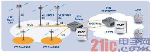 4G LTE时代:LTE技术对PTN的影响
