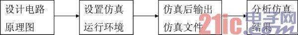Protel DXP电路仿真流程与实例仿真分析