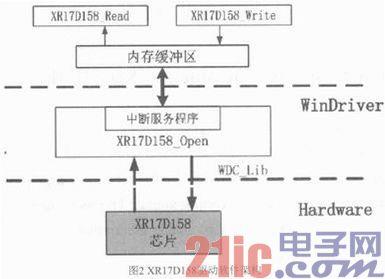 基于WinDriver的PCI总线设备驱动开发