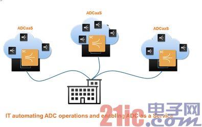 SDN和SDDC逐渐成形,数据中心ADC功能将如何演变呢?