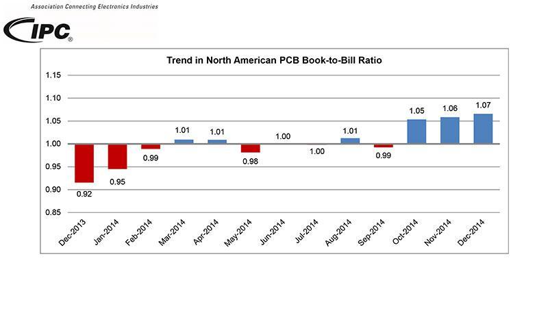 2014年北美PCB业务与去年持平但前景向好